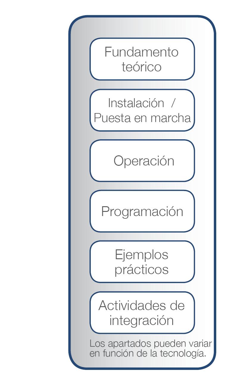 SIF-400 - Material pedagogico - Tecnologia