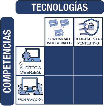 Tabla de competencias/ tecnologías Kit de ciberseguridad