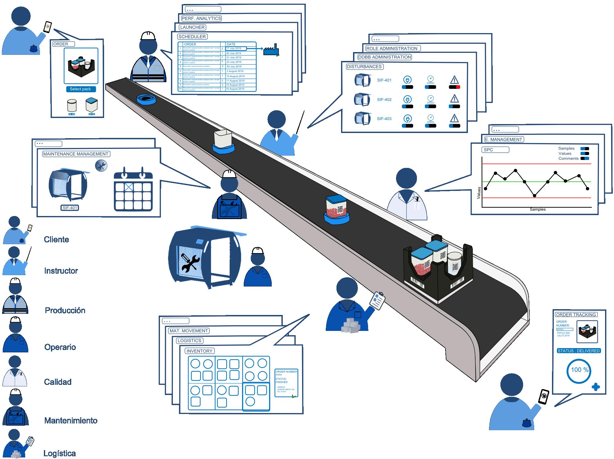 SIFMES-400 - Software de gestión