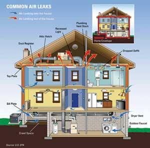 Attics: Easy Energy Efficiency