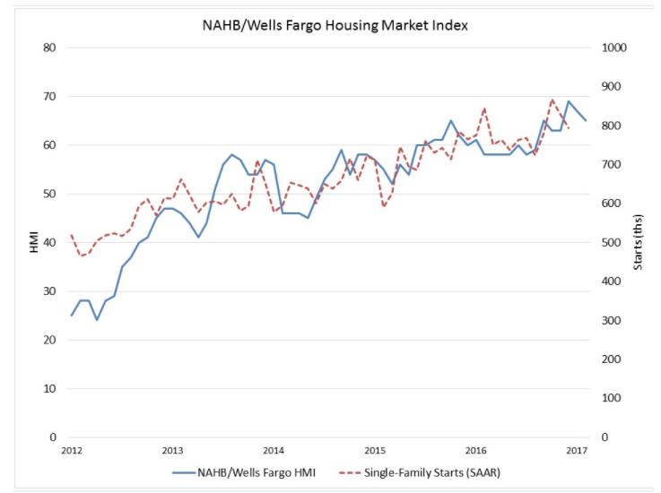 NAHB/Wells Fargo's February HMI