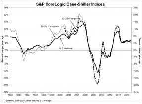 S&P CoreLogic Case-Shiller Indices: Annual Gain Sets 30-Month High