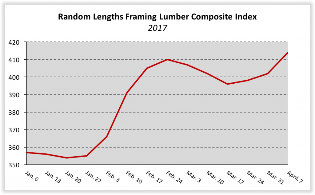 Softwood Lumber, OSB Push Building Materials Prices Higher