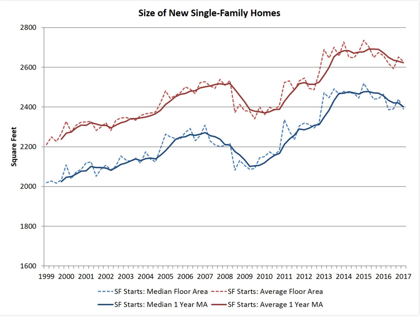 Growth in Entry-Level Housing Marks Square Footage Decline