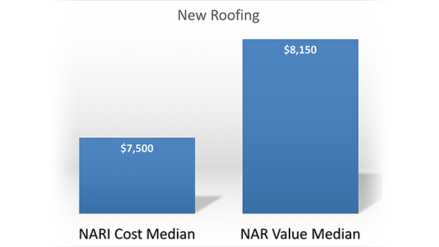 Remodeling's Cost and Value on the Rise