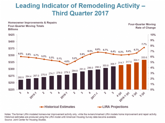 Harvard: Remodeling Activity Will Grow Faster in 2018