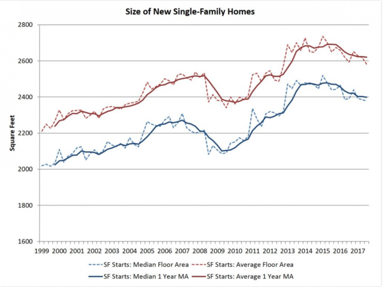Home Sizes Continue Decline, Reports NAHB