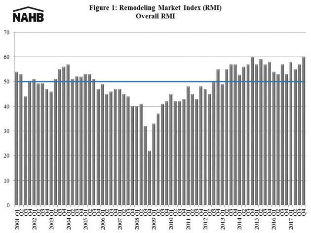 Fourth Quarter Remodeling Market Index Marks High