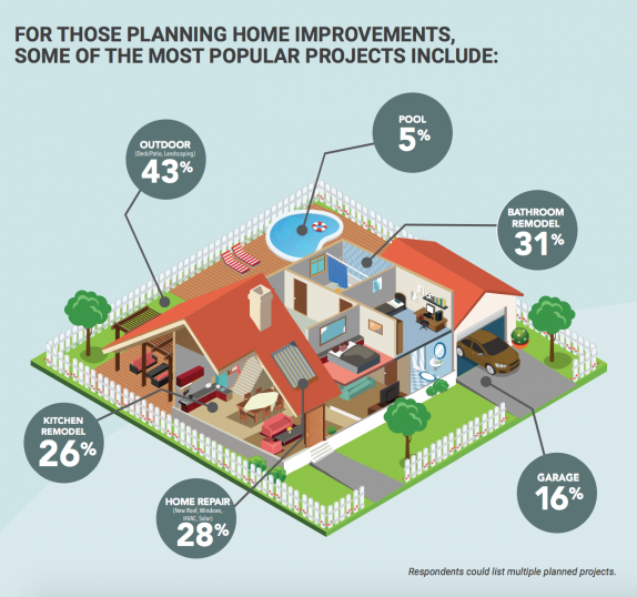 LightStream: Homeowners Plan to Spend More on Renovations in 2018