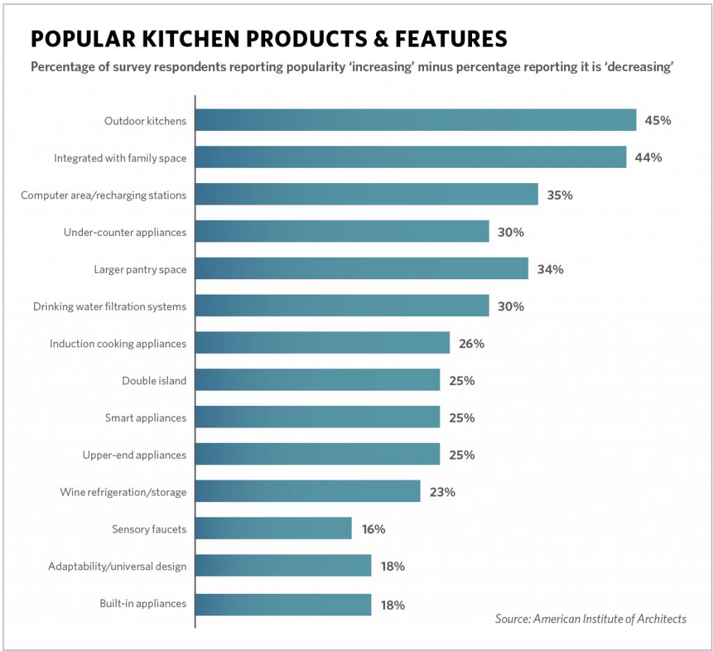Survey Looks at Kitchen & Bath Preferences