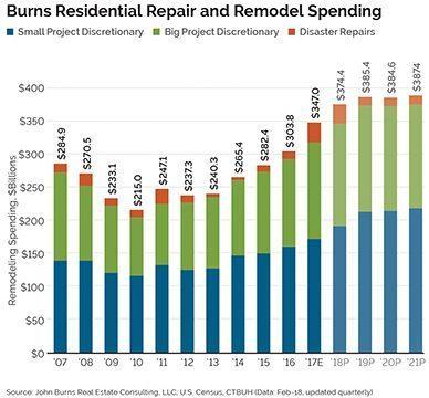 New Forecast Bullish on Remodeling Growth