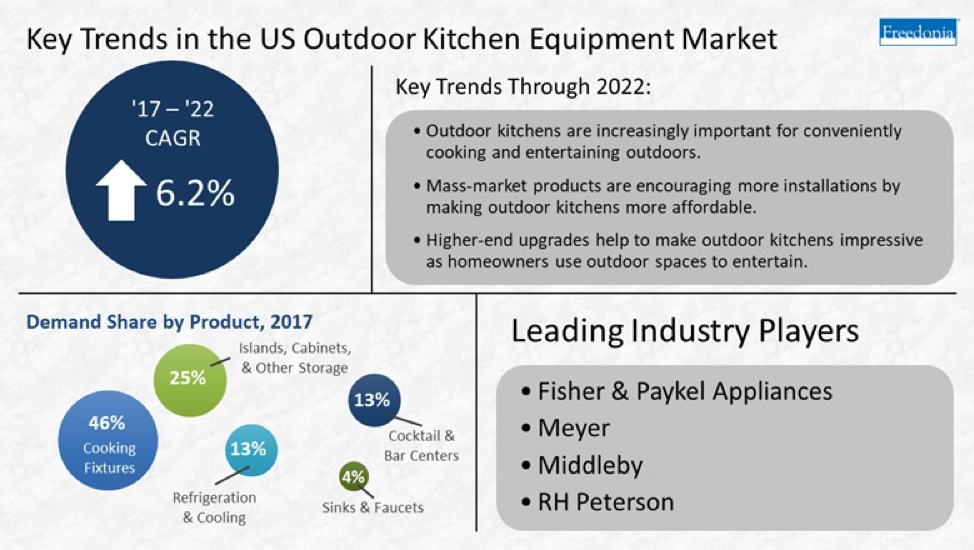 Outdoor Cooking Fixture Sales to Grow 5.4 Percent Annually