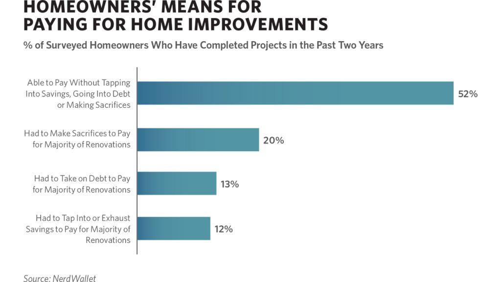 Poll: Consumers Bullish on Renovation