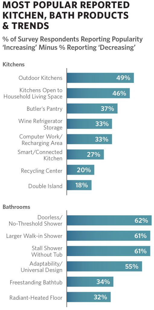 AIA Poll Spotlights Key Trends