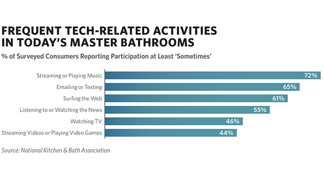Consumers Embracing Bathroom Tech
