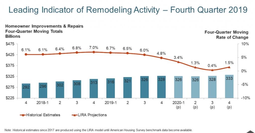 Harvard: Residential Remodeling to Grow Slightly in 2020 | Remodeling Industry News | Qualified Remodeler