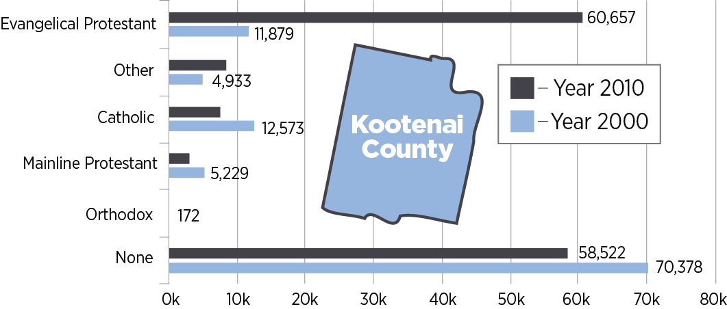 Kootenai county adherence numbers