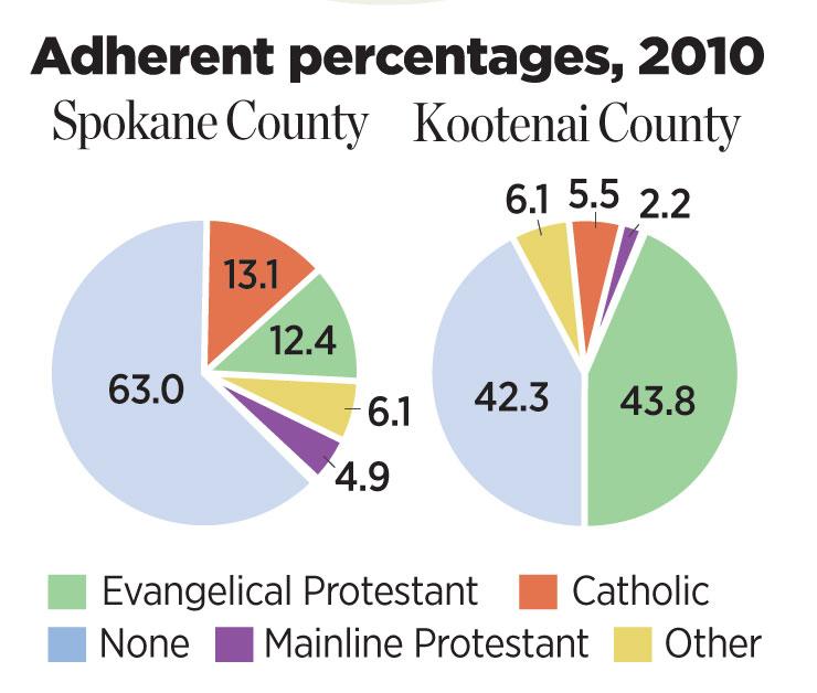 Adherence percentages of Spokane and Kootenai county
