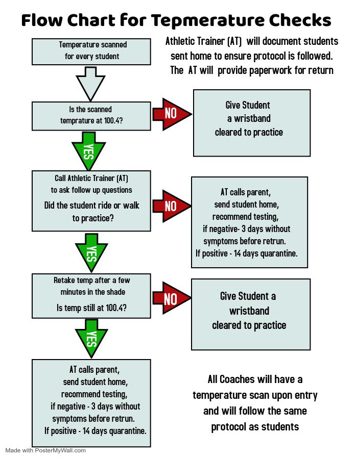 Protocol for Temperature Check