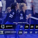 Miners defeat Chargers 3 sets to 1