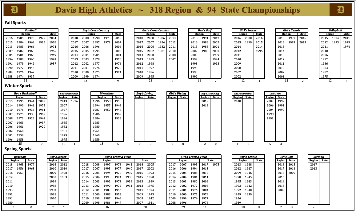 Darts Tradition – Region and State Championships