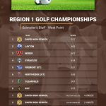 CONGRATULATIONS – Region 1 CHAMPS – Boys Golf