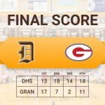 Girls Basketball beats Granger