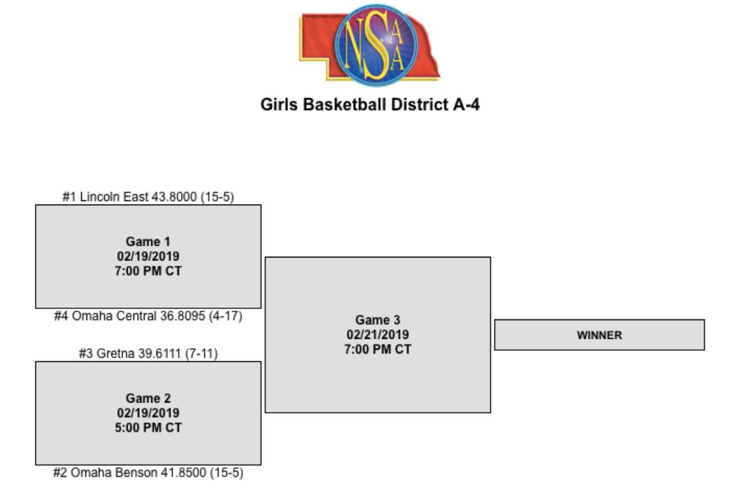Girls District Basketball 2/19