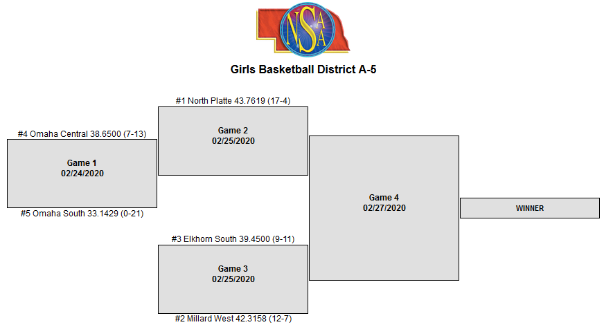 Girls Basketball Districts