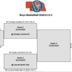 Boys District Basketball