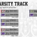 Track & Field: Girls split, boys fall to Bulldogs & Redskins