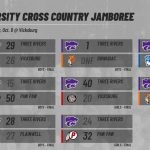 Cross Country: Boys & Girls teams split conference Jamboree tonight