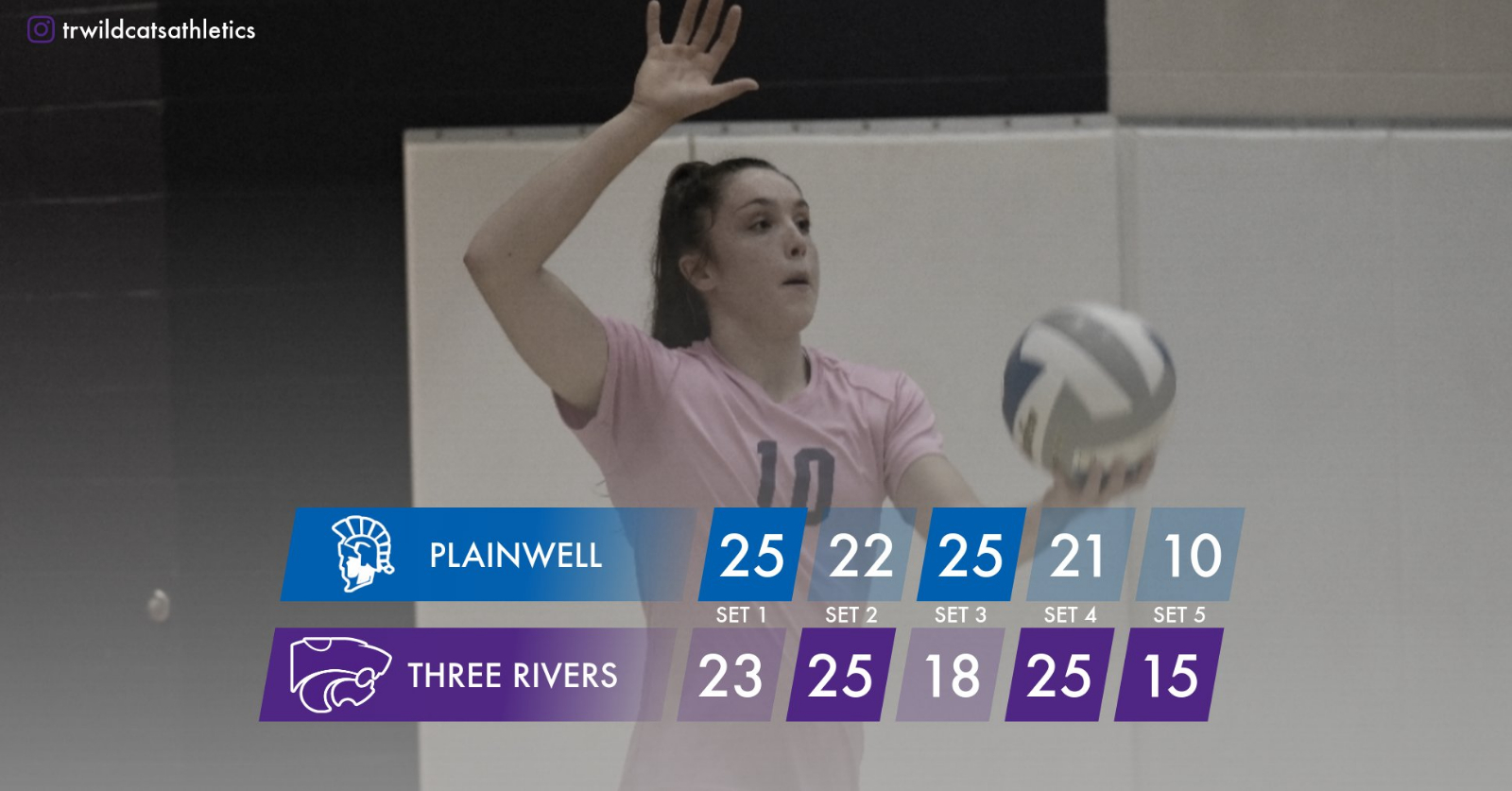 Volleyball: Cats win five-set thriller