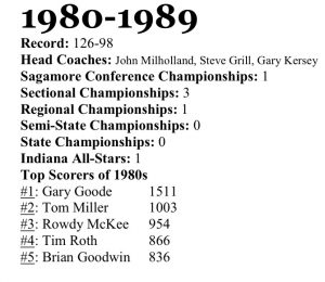 Frankfort Boys Basketball – 1980s