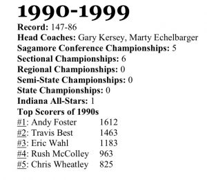 Frankfort Boys Basketball – 1990s