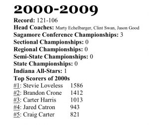 Frankfort Boys Basketball – 2000s