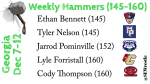 Congratulations to Lyle Forristall on being named Georgia Hammer of the Week by SEWrestle.com