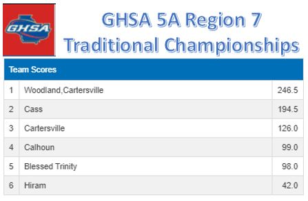 GHSA Region 5-AAAAA Traditional Championships @ Cass HS 2020-2021