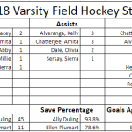 Varsity Field Hockey Stats Through 4 Games