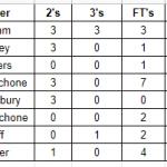 Girls Varsity Basketball beats Madison Comprehensive 58 – 36