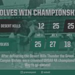 Green Canyon Volleyball Captures Championship!