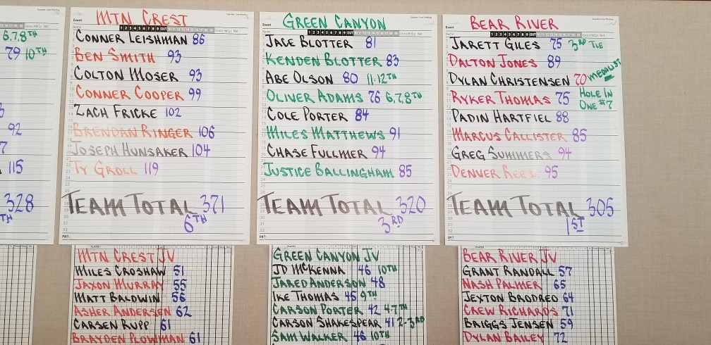 Congratulations to Bear Rivers Golf Team!