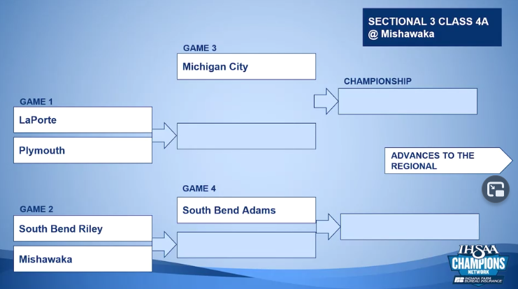LADY PILGRIMS SECTIONAL DRAW RESULTS WITH IMPORTANT INFORMATION