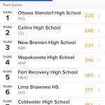 Girls Varsity Swimming finishes 5th place at Holiday Swim Meet