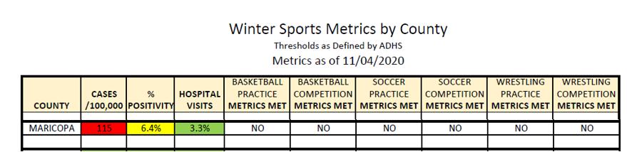 Winter Metrics