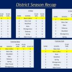 District Season Recap