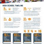NCAA – High School Timeline to Prepare