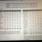 Whiting High School Varsity Softball falls to Marquette Catholic High School 11-10