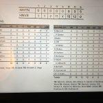 Whiting High School Varsity Softball falls to Hanover Central High School 15-0