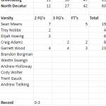 North Decatur comes up short vs Greensburg